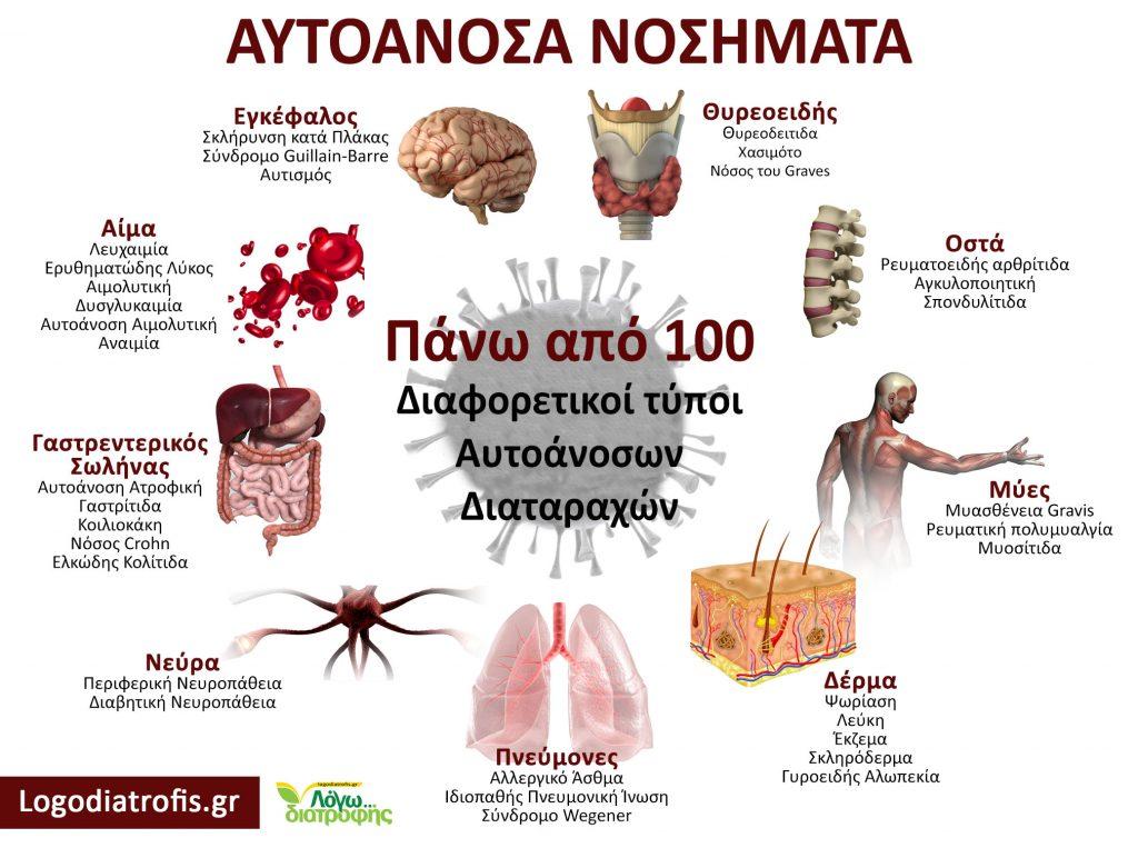 autoanosa nosimata 100 diaforetikoi typoi logodiatrofis