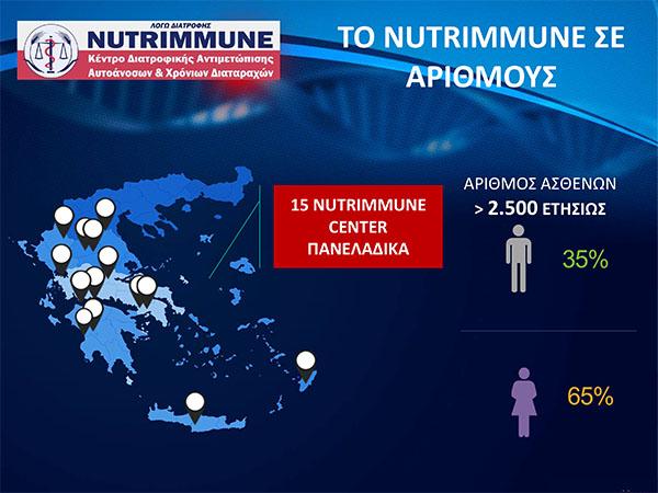 nutrimmune center kentro grigorakis 9
