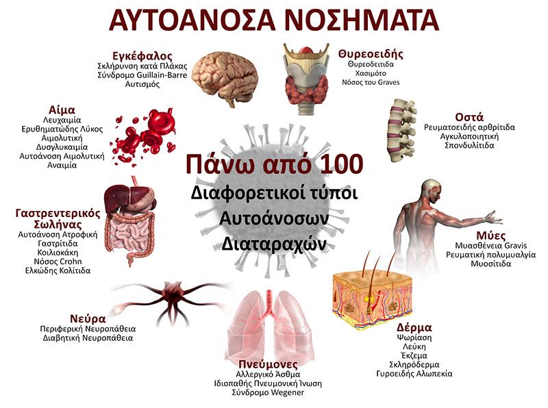 autoanosa nosimata 100 diaforetikoi typoi